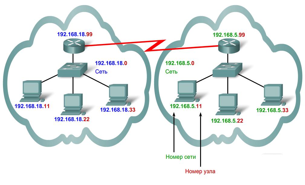 ip-information